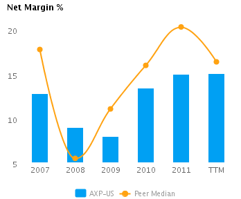 Graph of Net Margin% showing Peer Median (TTM) for American Express Co. (NYSE:AXP)