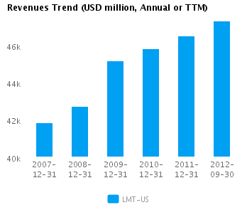 Graph of Revenues Trend for Lockheed Martin Corp. (NYSE:LMT)