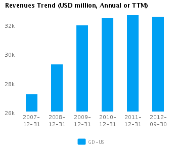Graph of Revenues Trend for General Dynamics Corp. (NYSE:GD)
