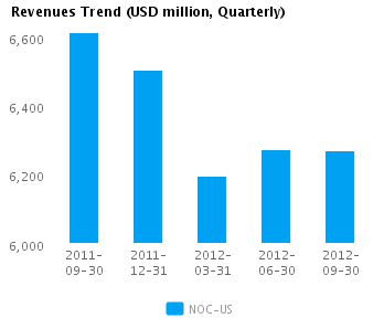 Graph of Revenues Trend for Northrop Grumman Corp. (NYSE:NOC)