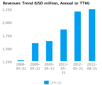Graph of Revenues Trend for Global Payments Inc. (NYSE:GPN)