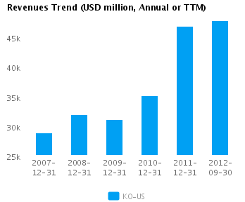 Graph of Revenues Trend for Coca-Cola Co. (NYSE:KO)
