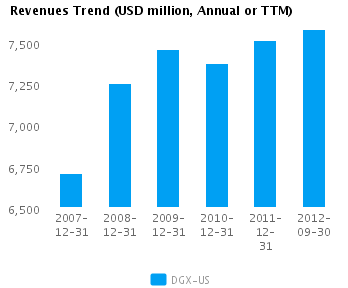 Graph of Revenues Trend for Quest Diagnostics Inc. (NYSE:DGX)