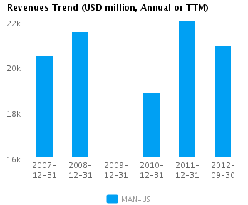 Graph of Revenues Trend for ManpowerGroup (NYSE:MAN)
