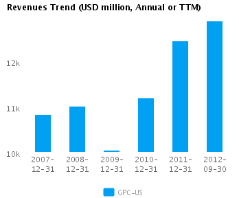 Graph of Revenues Trend for Genuine Parts Co. (NYSE:GPC)