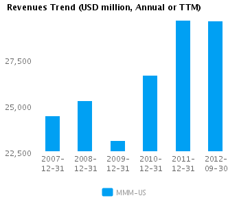 Graph of Revenues Trend for 3M Co. (NYSE:MMM)