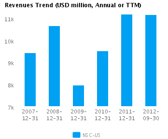 Graph of Revenues Trend for Norfolk Southern Corp. (NYSE:NSC)