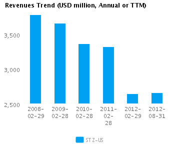 Graph of Revenues Trend for Constellation Brands Inc. Cl A (NYSE:STZ)