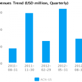 Graph of Revenues Trend for Accenture Plc (ACN)
