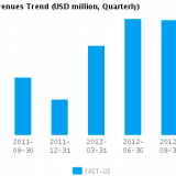 Graph of Revenues Trend for Fastenal Co. (NASDAQ:FAST)