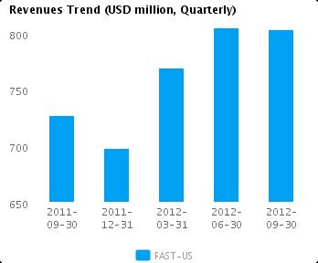 Graph of Revenues Trend for Fastenal Co. (NASDAQ:FAST)