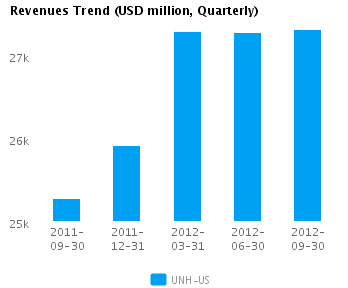 Graph of Revenues Trend for UnitedHealth Group Inc. (NYSE:UNH)