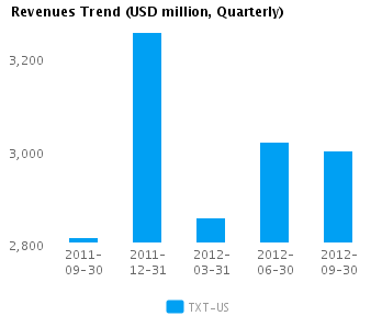 Graph of Revenues Trend for Textron Inc. (NYSE:TXT)