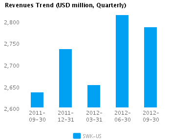 Graph of Revenues Trend for Stanley Black & Decker, Inc. (NYSE:SWK)