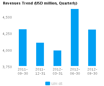 Graph of Revenues Trend for Southwest Airlines Co. (NYSE:LUV)