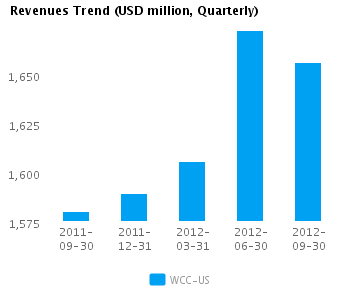 Graph of Revenues Trend for Wesco International Inc. (NYSE:WCC)