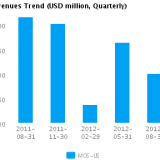 Graph of Revenues Trend for Mosaic Co. (NYSE:MOS)