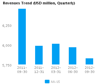 Graph of Revenues Trend for Alcoa Inc. (NYSE:AA)