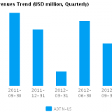 Graph of Revenues Trend for Adtran Inc. (NASDAQ:ADTN)