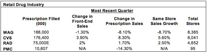 Retail Drug Industry Comparison