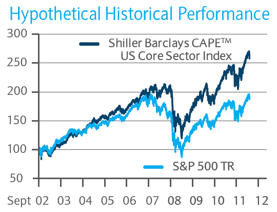 New Barclays Shiller CAPE Sector Rotation ETN