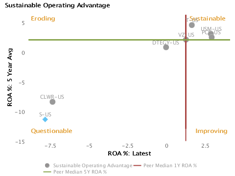 Sustainability of Returns or 5 year average ROA% vs. Latest ROA% charted with respect to peers for Sprint Nextel Corp. (NYSE:S)
