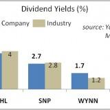 China Dividend Stocks