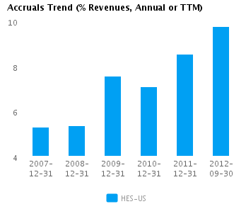 Graph of Accruals Trend (% revenues, Annual or TTM) for Hess Corp. (NYSE: HES)