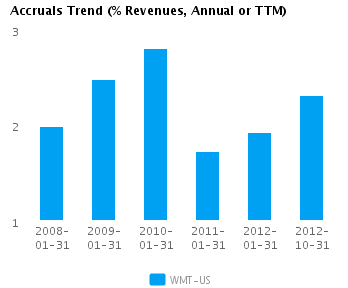Graph of Accruals Trend (% revenues, Annual or TTM) for Wal-Mart Stores Inc. (NYSE:WMT)