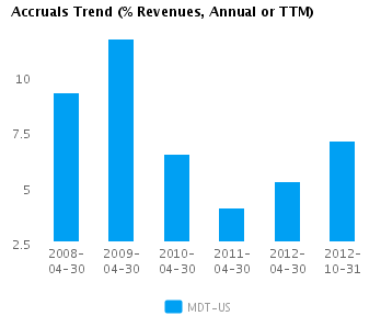 Graph of Accruals Trend (% revenues, Annual or TTM) for Medtronic Inc. (NYSE:MDT)