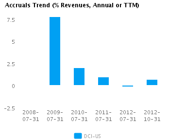 Graph of Accruals Trend (% revenues, Annual or TTM) for Donaldson Co. Inc.  (NYSE:DCI)
