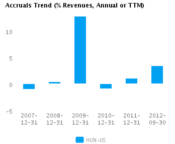 Graph of Accruals Trend (% revenues, Annual or TTM) for Huntsman Corp. (NYSE: HUN)