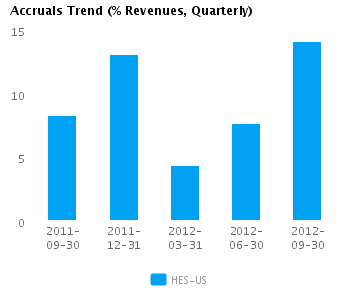 Graph of Accruals Trend (% revenues, Quarterly) for Hess Corp. (NYSE: HES)