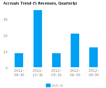 Graph of Accruals Trend (% revenues, Quarterly) for NV Energy Inc. (NYSE: NVE)