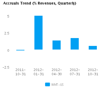Graph of Accruals Trend (% revenues, Quarterly) for Wal-Mart Stores Inc. (NYSE:WMT)
