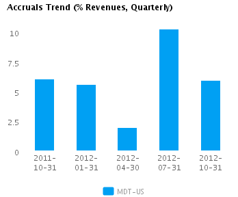 Graph of Accruals Trend (% revenues, Quarterly) for Medtronic Inc. (NYSE:MDT)