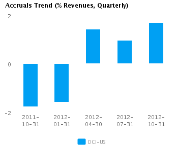 Graph of Accruals Trend (% revenues, Quarterly) for Donaldson Co. Inc.  (NYSE:DCI)