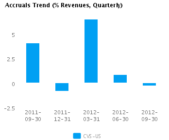 Graph of Accruals Trend (% revenues, Quarterly) for CVS Caremark Corp. (NYSE: CVS)