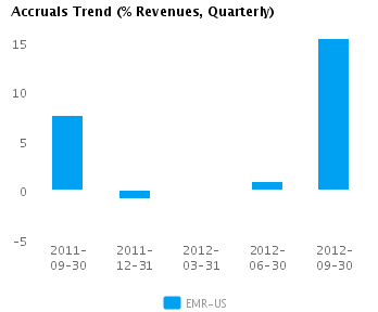 Graph of Accruals Trend (% revenues, Quarterly) for Emerson Electric Co. (NYSE: EMR)