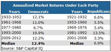 Which Political Party is Best for Stocks? The Answer May Surprise You