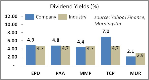 5 Energy Plays from Dividend Achievers 50 Index