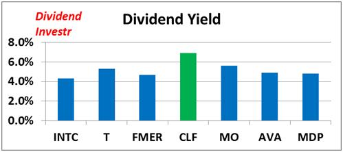 Ken Fisher's 7 High-Dividend Stock Picks