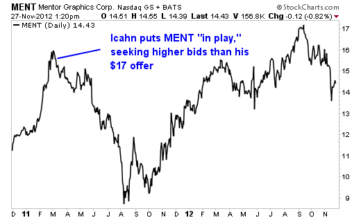 Whatever You Do, Don't be Fooled by the 'Icahn Effect'