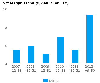 Graph of Net Margin Trend for NV Energy Inc. (NYSE: NVE)