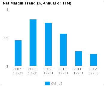 Graph of Net Margin Trend for CVS Caremark Corp. (NYSE: CVS)