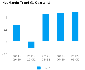 Graph of Net Margin Trend for Hess Corp. (NYSE: HES)