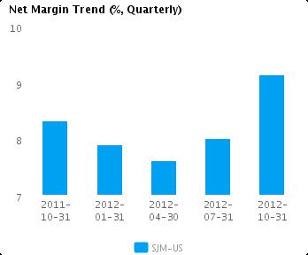 Graph of Net Margin Trend for J.M. Smucker Co. (NYSE:SJM)