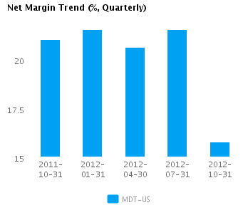 Net Margin Trend Quarterly