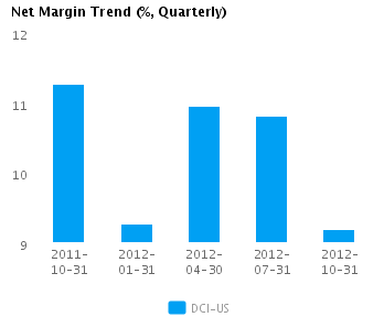 Graph of Net Margin Trend for Donaldson Co. Inc.  (NYSE:DCI)