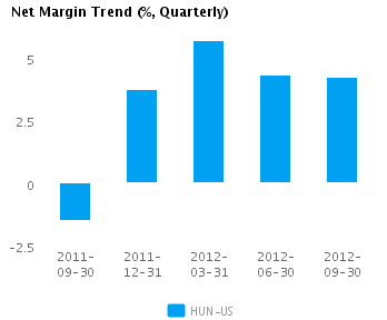 Graph of Net Margin Trend for Huntsman Corp. (NYSE: HUN)